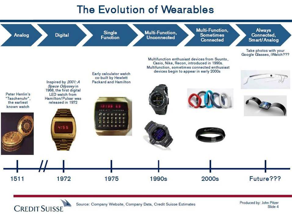 Wearables evolution - Credit Suisse.jpg